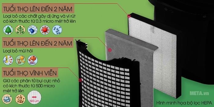 Máy lọc không khí Sharp FP-G50E-W có tuổi thọ cao