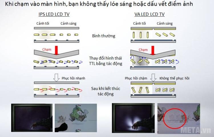 Cấu trúc đặc biệt giúp hạn chế ảnh hưởng của va chạm lên màn hình tivi LG