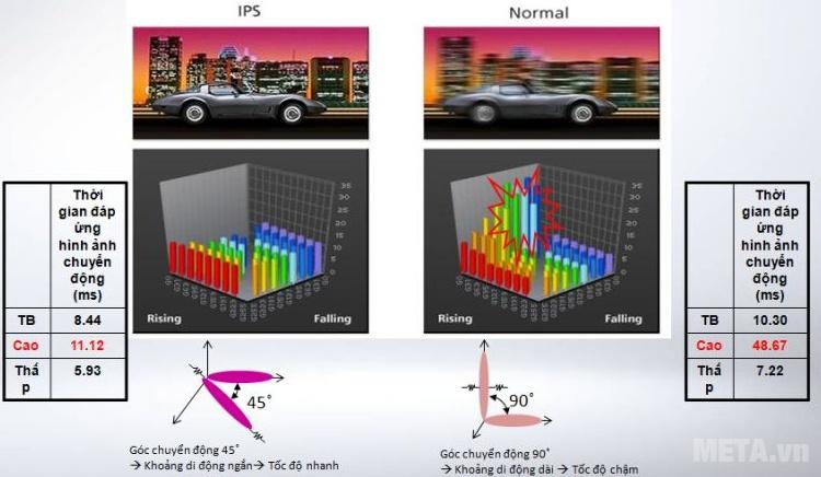 IPS giúp hình ảnh chuyển động luôn mượt mà