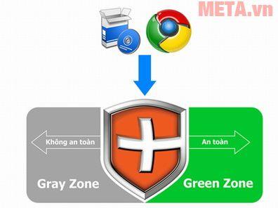 Vùng xanh (Green Zone) và vùng xám (Gray Zone)